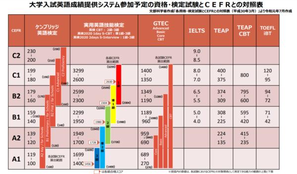 CEFRと民間試験対照表