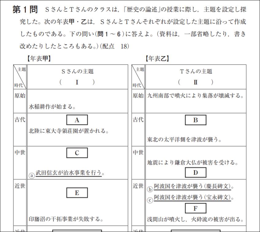 試行調査第2回日本史の第1問