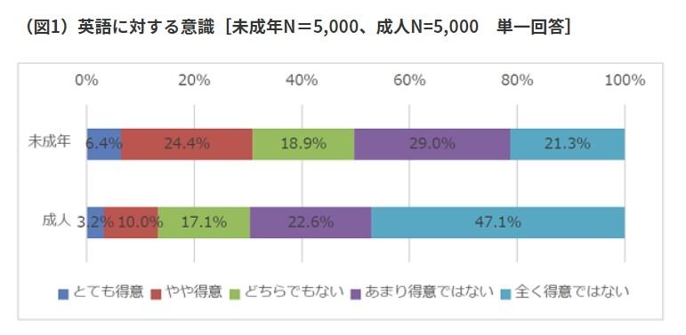 未成年と成人の英語の得意・不得意について示したグラフ