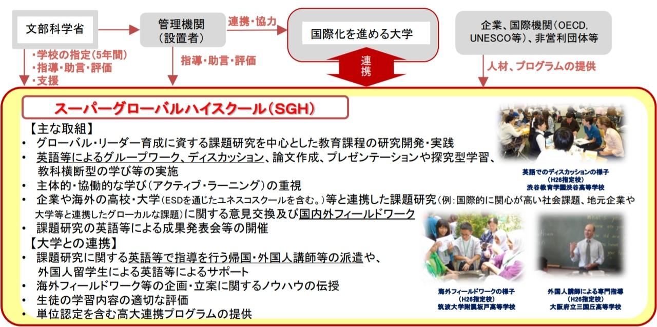 SGHの取組や連携についてまとめた図