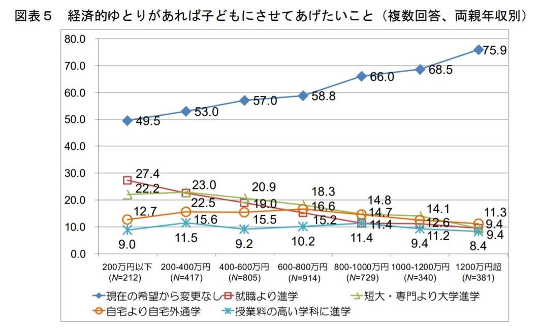 年収と大学進学を考える家庭の割合を示したグラフ