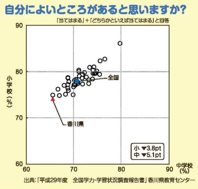 全国における自己肯定感の高い小中学生の割合を示した図