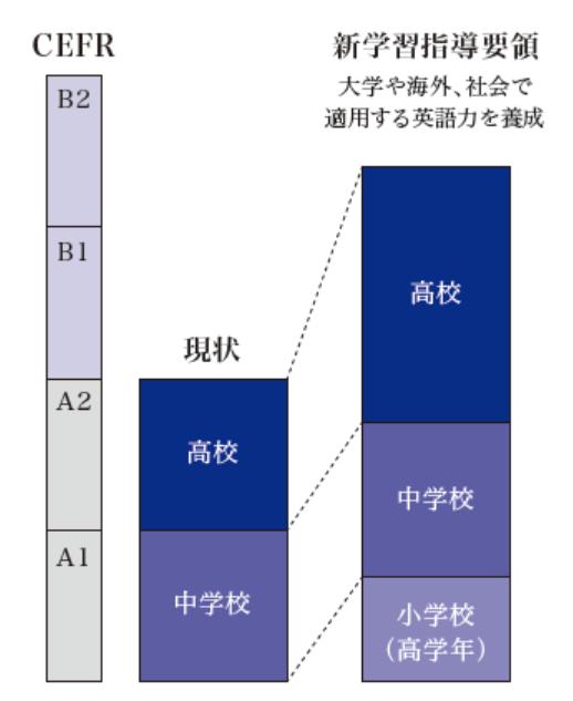 教育改革以降の英語教育での到達レベル