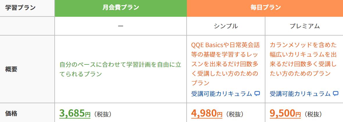 QQ ENGLISHの料金