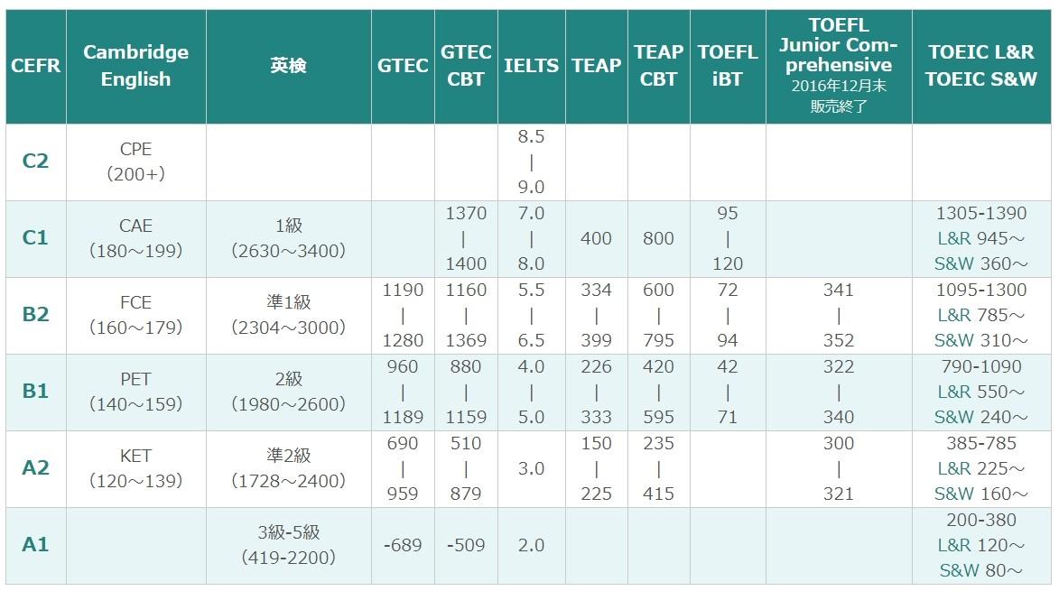 CEFRと各種英語試験の比較表