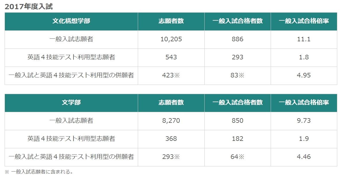 早稲田の入試形式と合格倍率の例