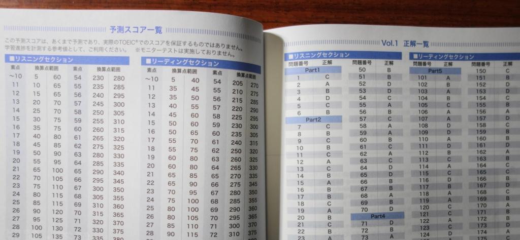 実戦問題集のテキストにあるスコア換算表と正解一覧