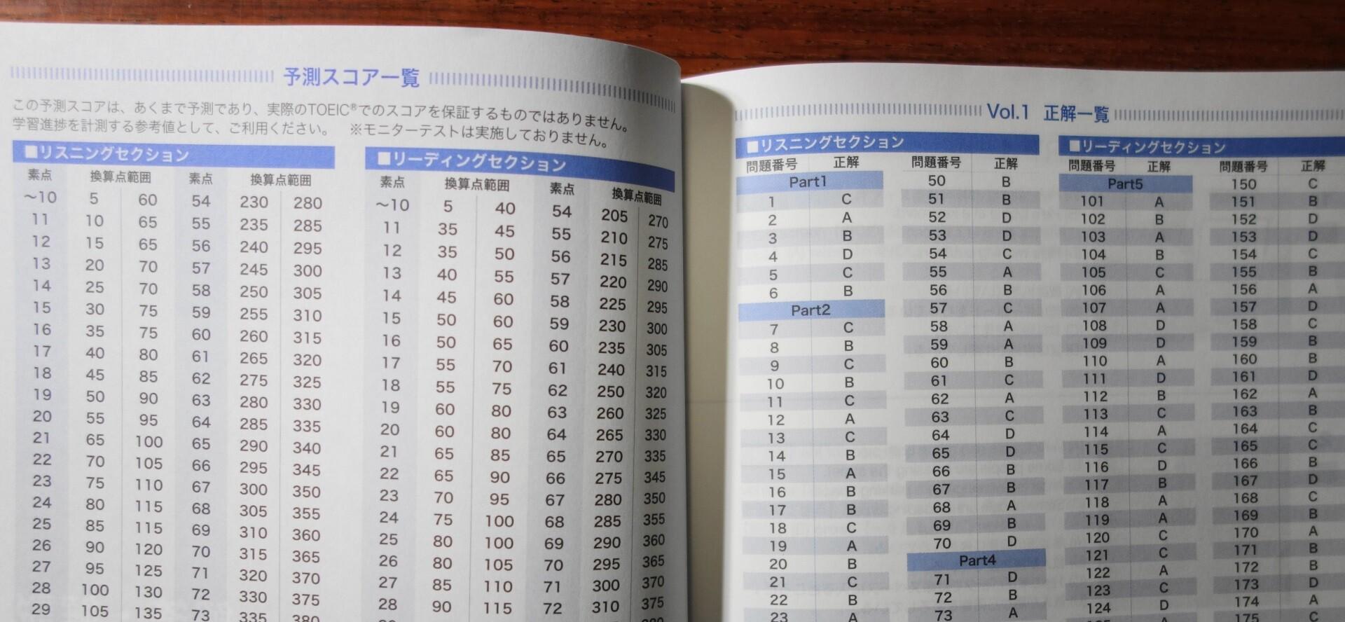 スコア換算表と正解一覧