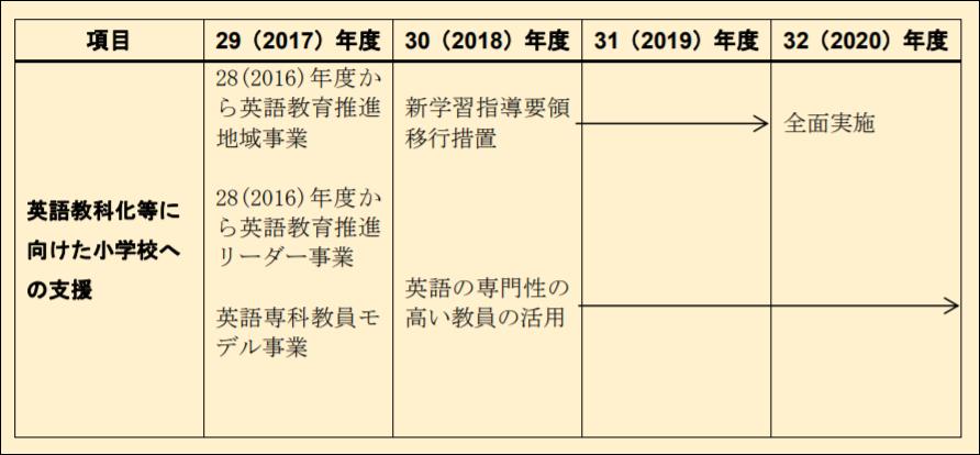 小学校における英語教科化のスケジュール