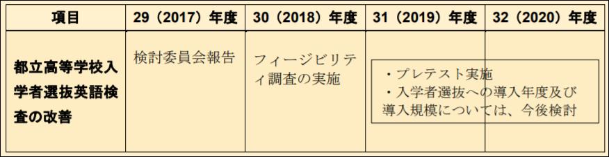 都立高等学校入学者選抜英語検査の改善スケジュール