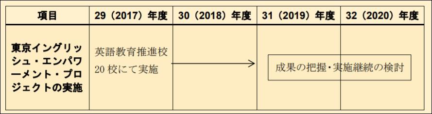 東京イングリッシュ・エンパワーメント・プロジェクトの実施日程
