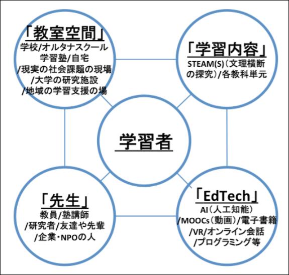 未来の教室の構成要素