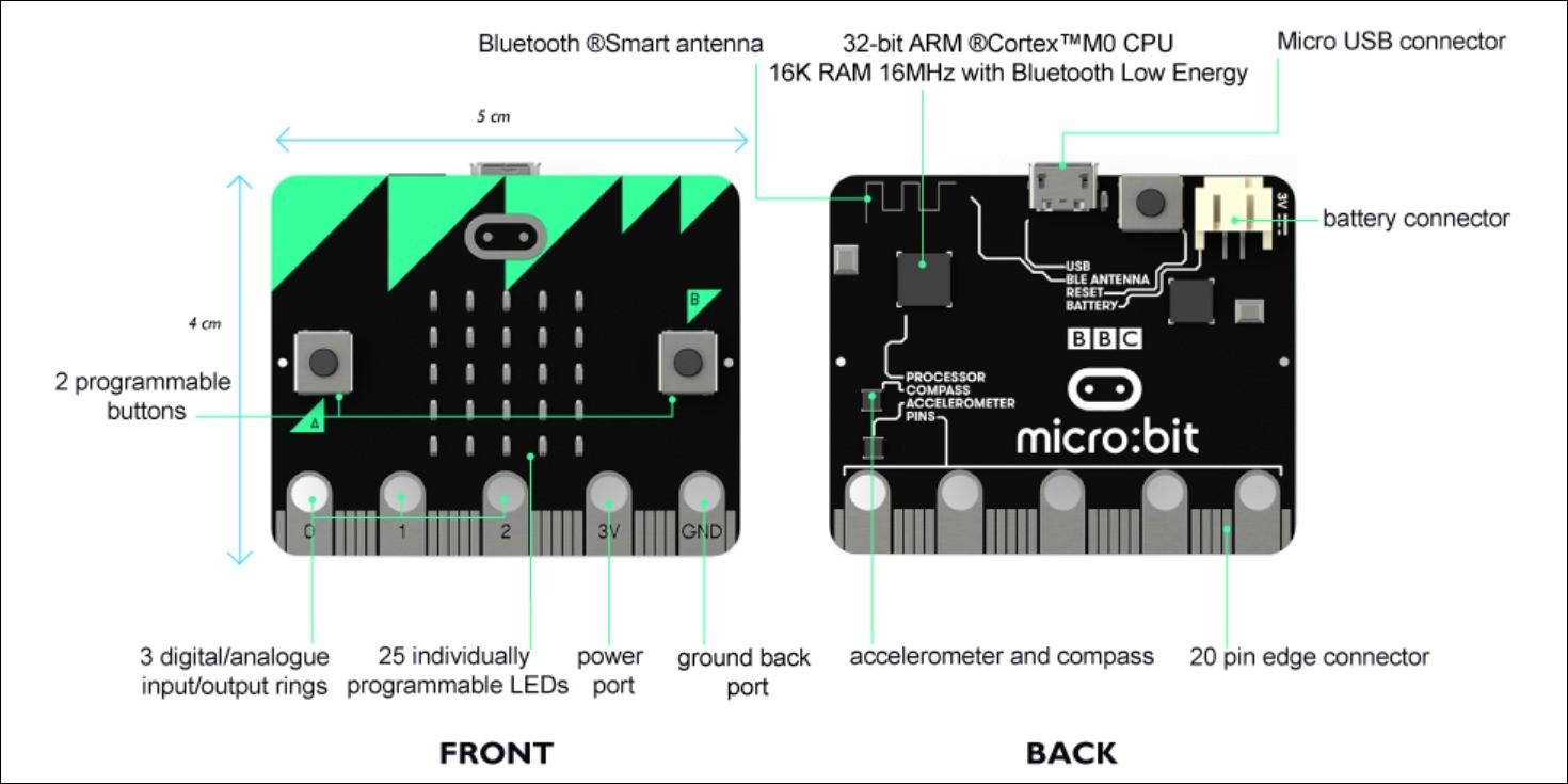 マイクロビットの基盤