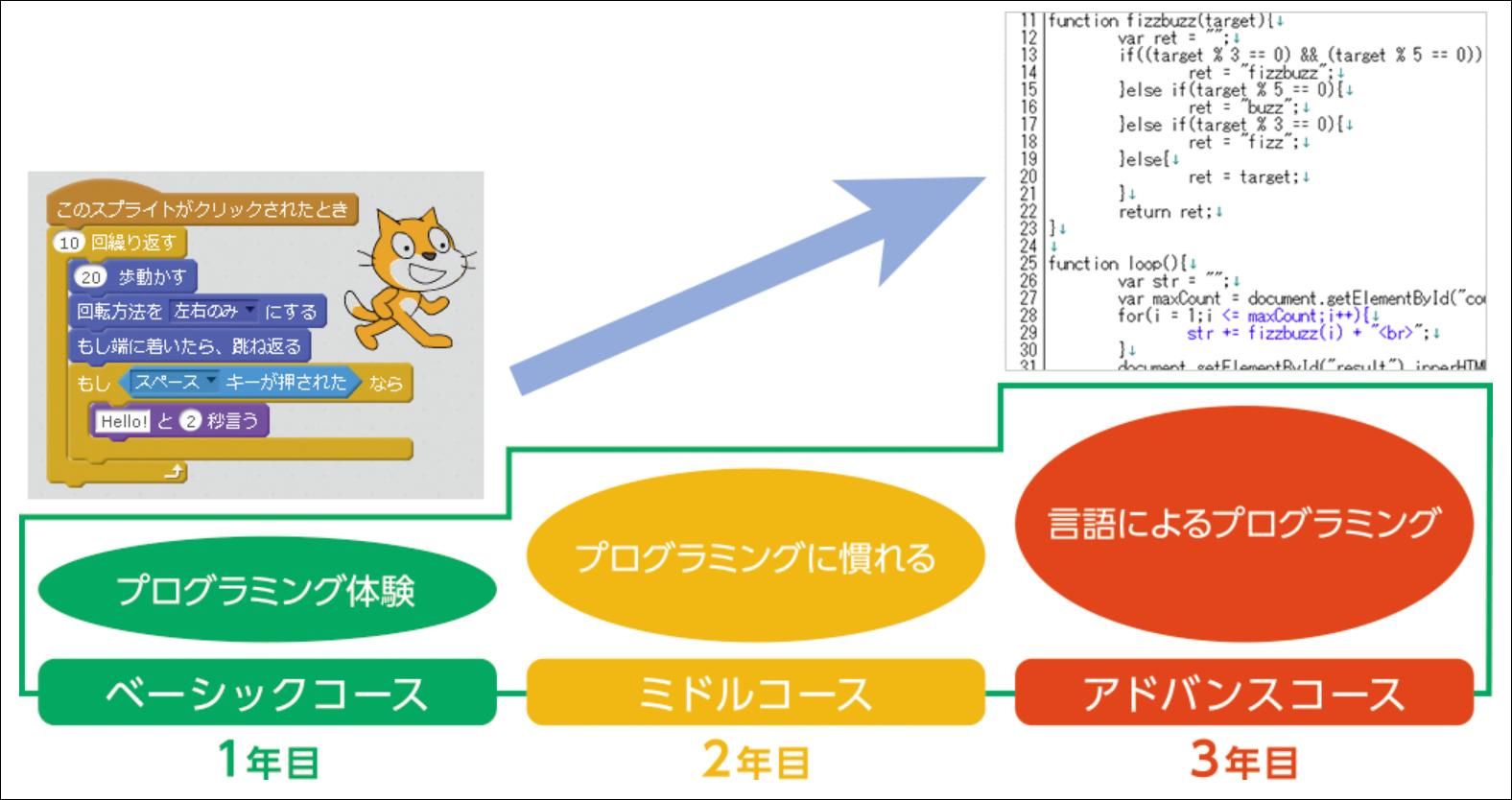 Scratchと対応コース