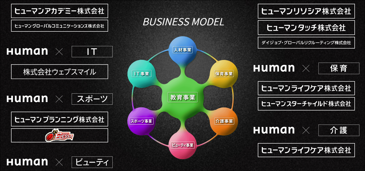 ヒューマンアカデミー株式会社の組織図