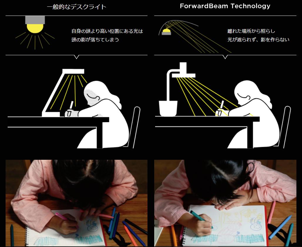 バルミューダのデスクライトが影を作らない仕組み