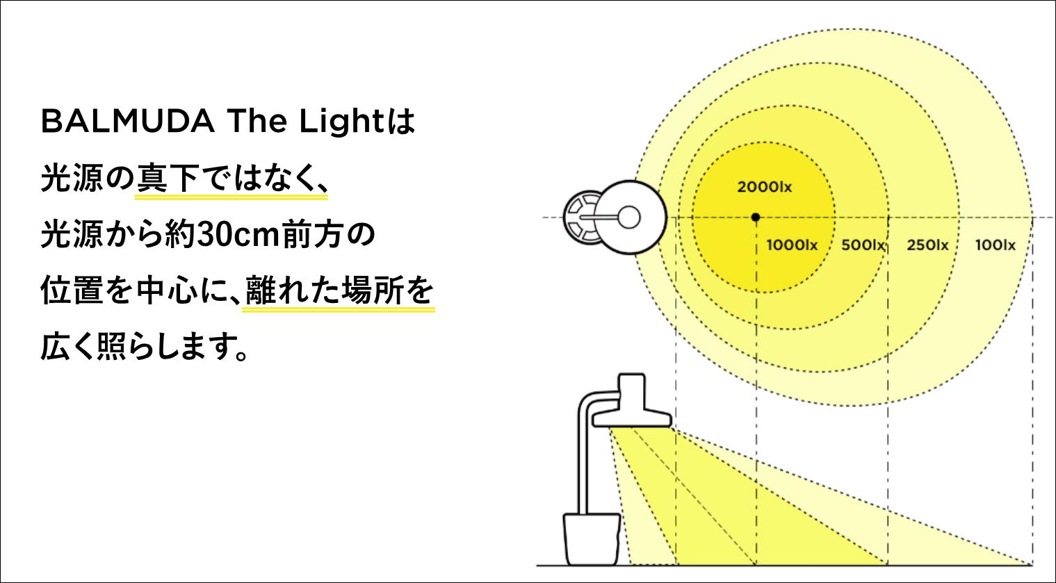 BALMUDA The Lightと明るさの分布図