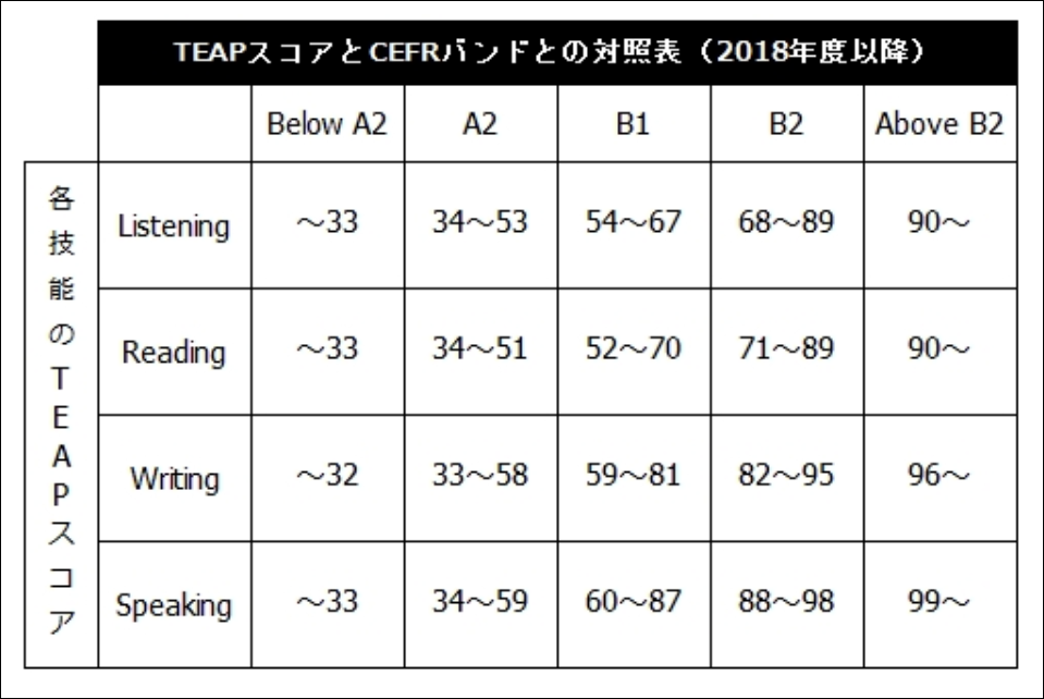 TEAPの成績表
