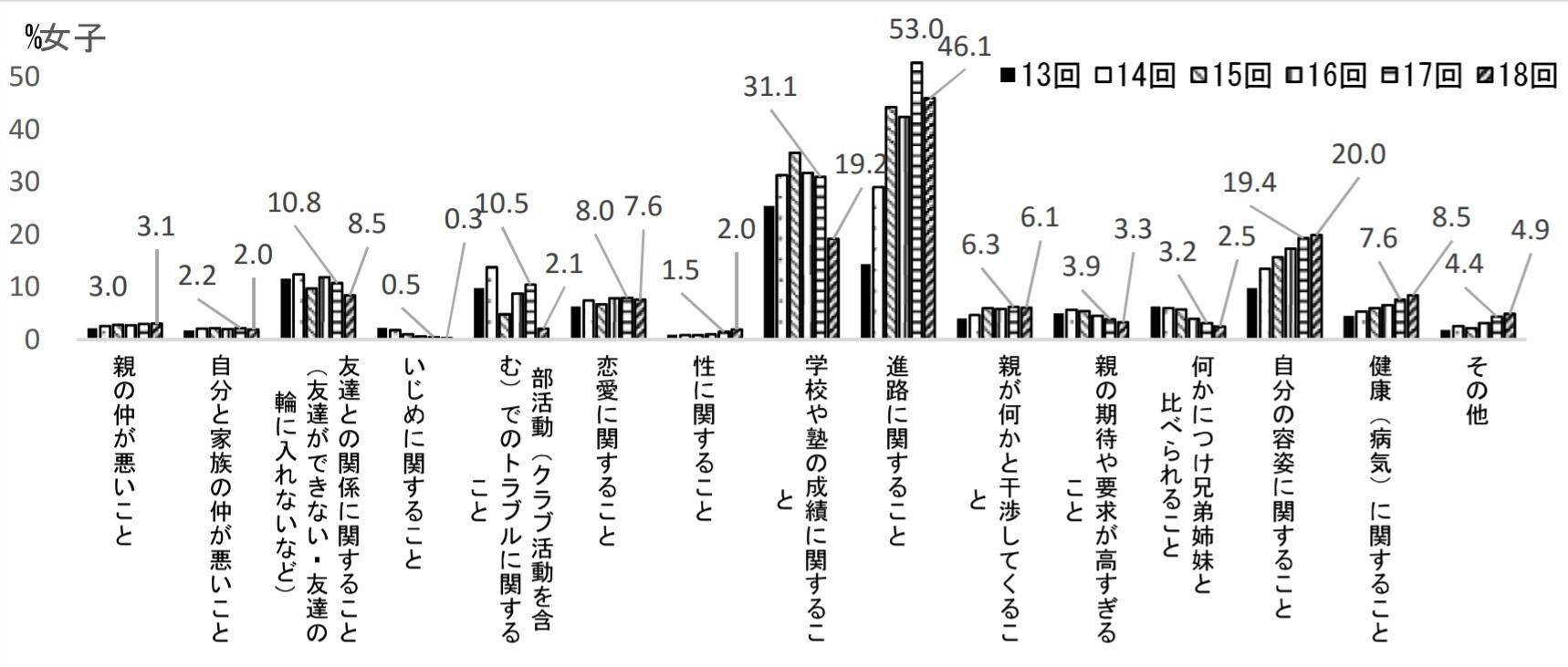 女子高校生の悩みや不安を示したグラフ