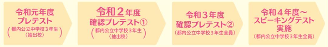 東京都中学校英語スピーキングテスト導入までのスケジュール