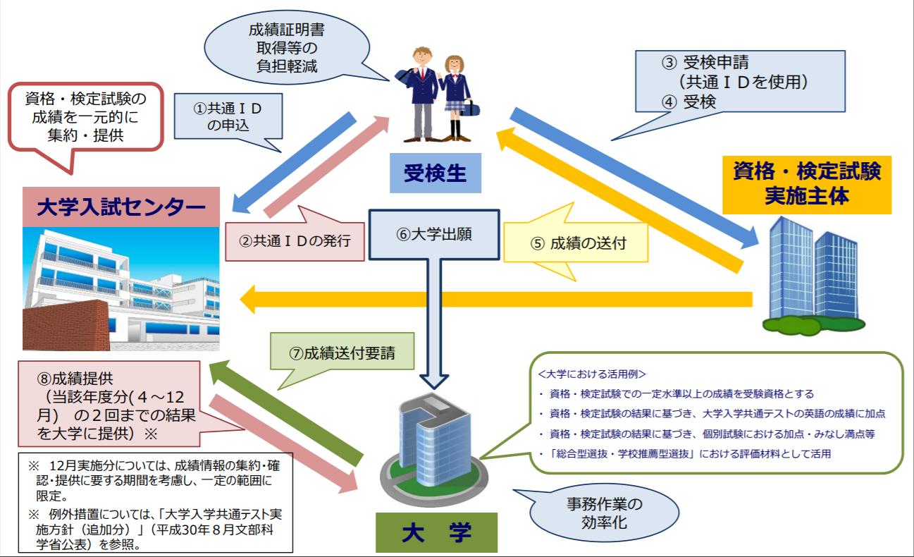 大学入試英語成績提供システムのイメージ