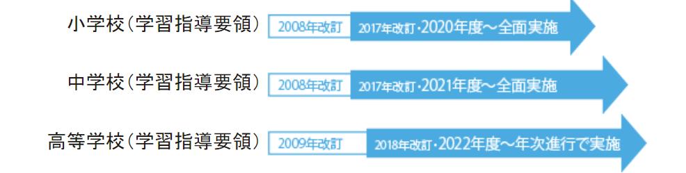 2020年の学習指導要領改訂のスケジュール