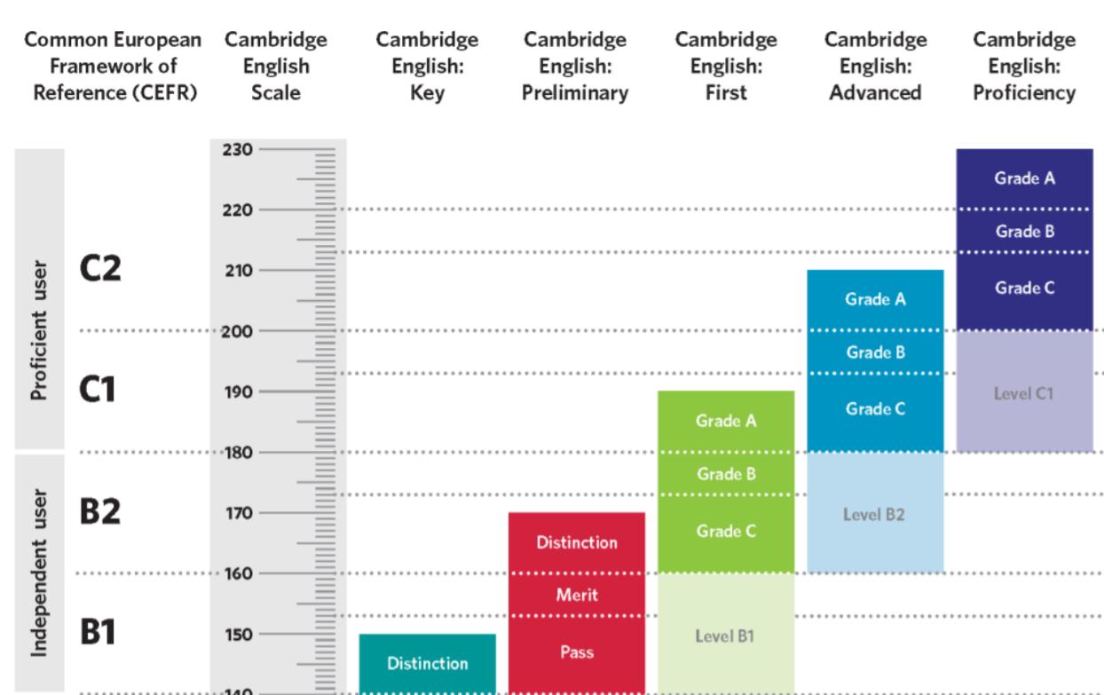 Cambridge Englishスケールの概要シート