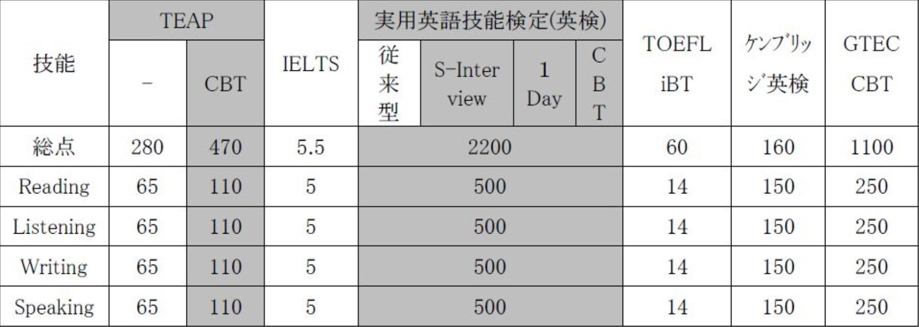 2020年度早稲田大学文化構想学部の基準スコア