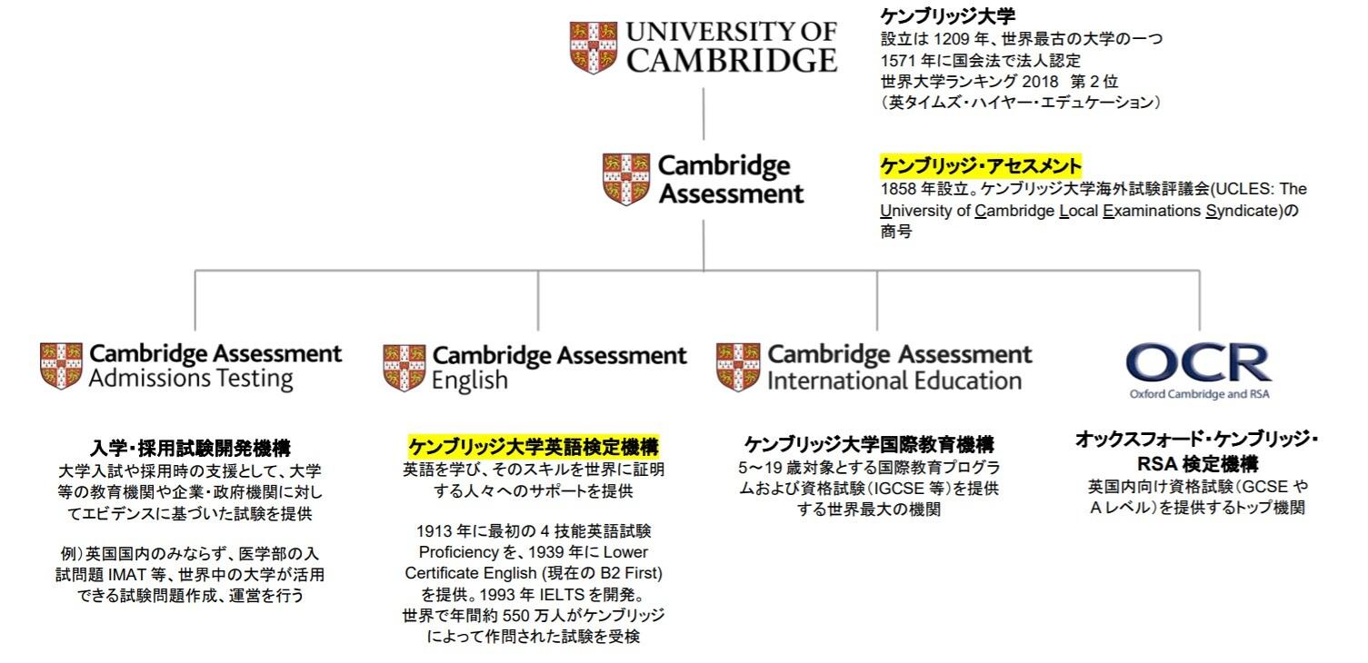 ケンブリッジ大学と英語検定機構の組織図