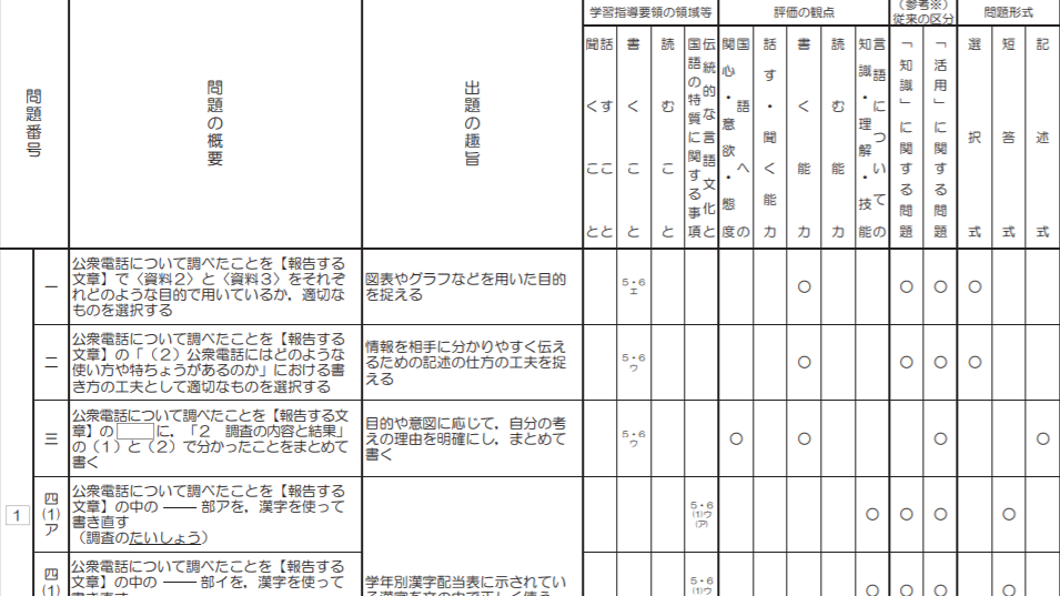 小学校国語調査問題一覧表例