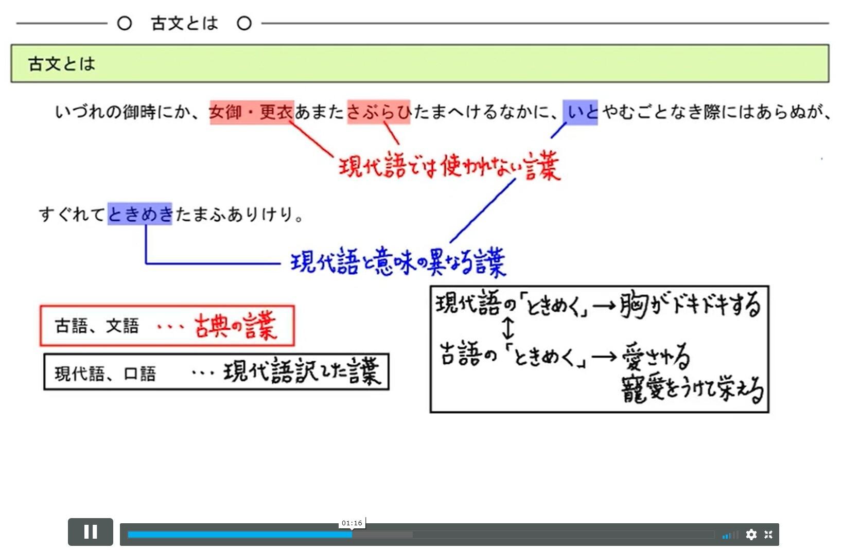 古文文法の基本事項解説