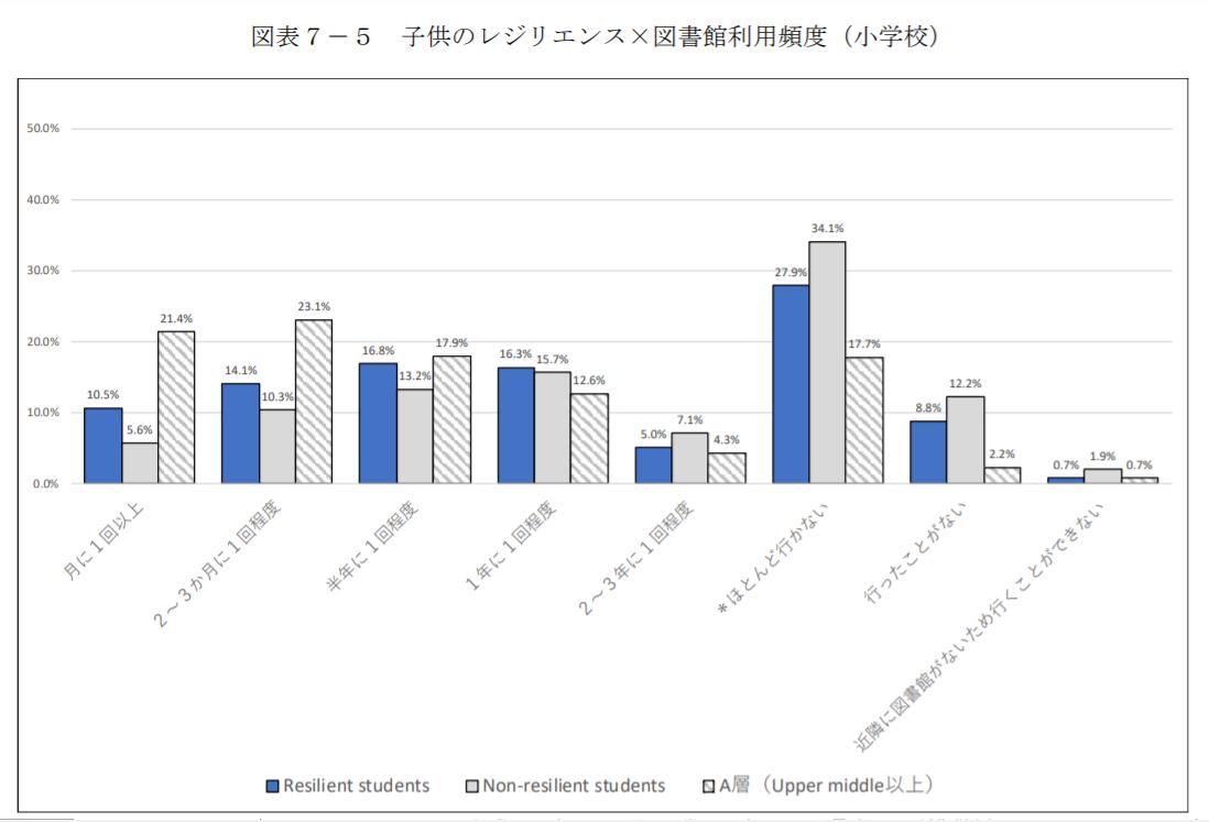 図書館の利用頻度と学力が高い小学生の割合を示したグラフ