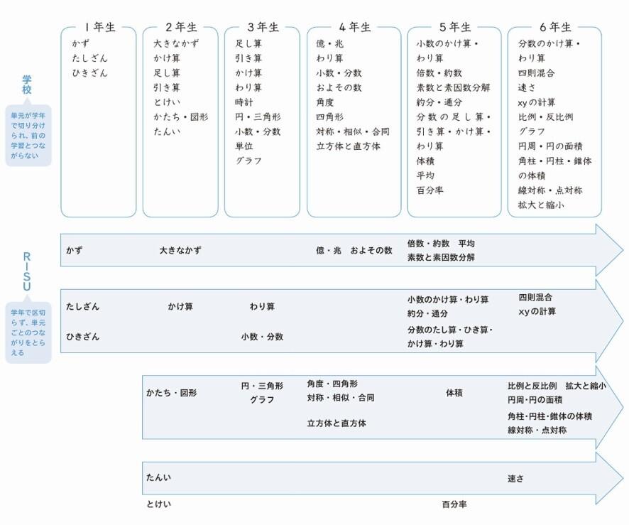 RISUと学校の学習スケジュールの比較