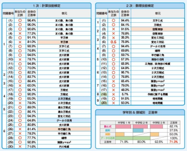 数検の個別成績票の例